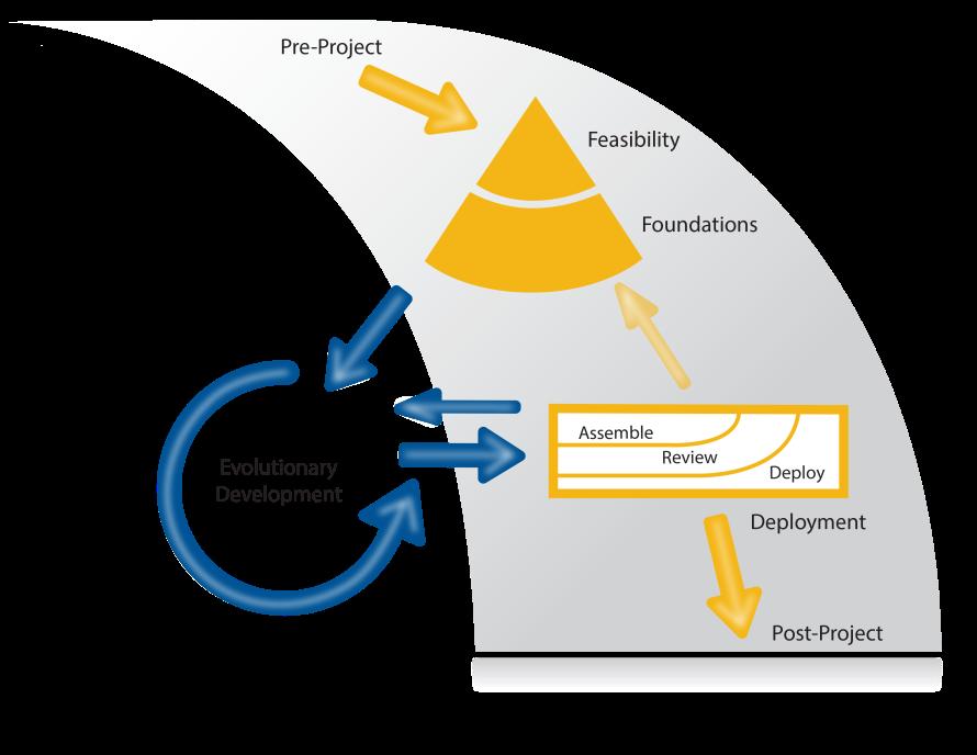 6a - The DSDM Process