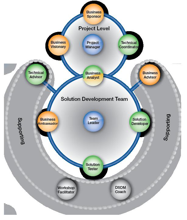 7a - The DSDM Team model.png
