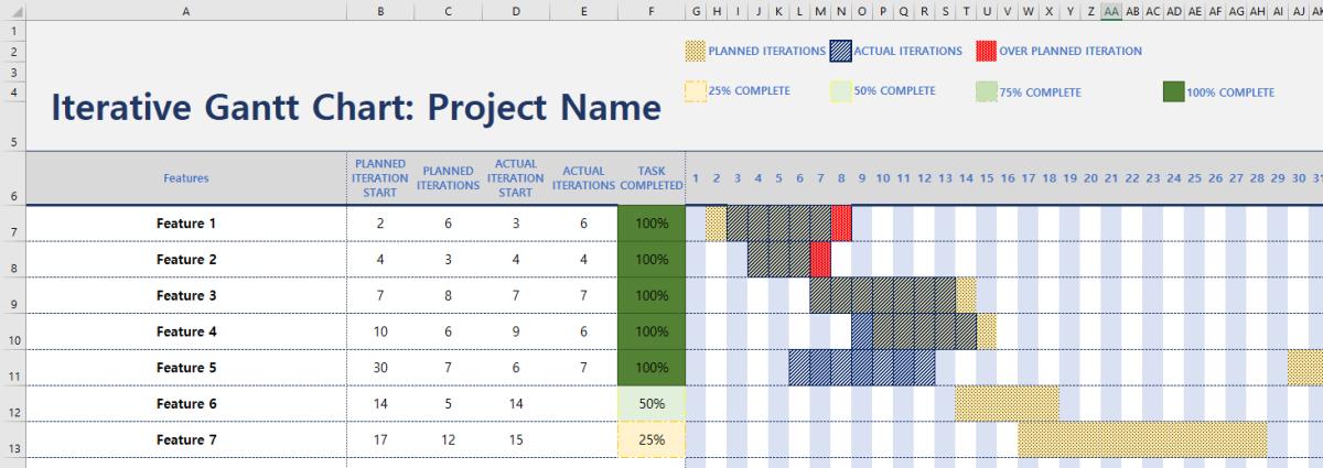 Iterative Agile Gantt Chart Excel Template Agile Mercurial