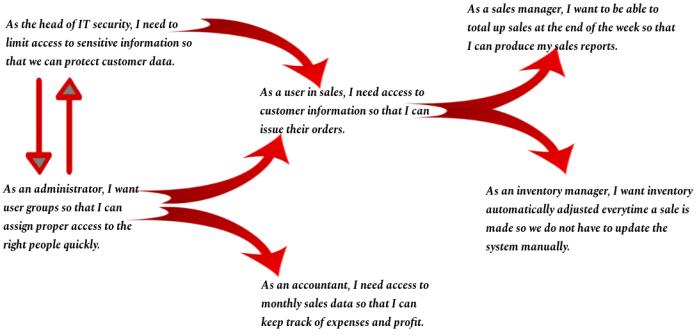 User Story flow diagram