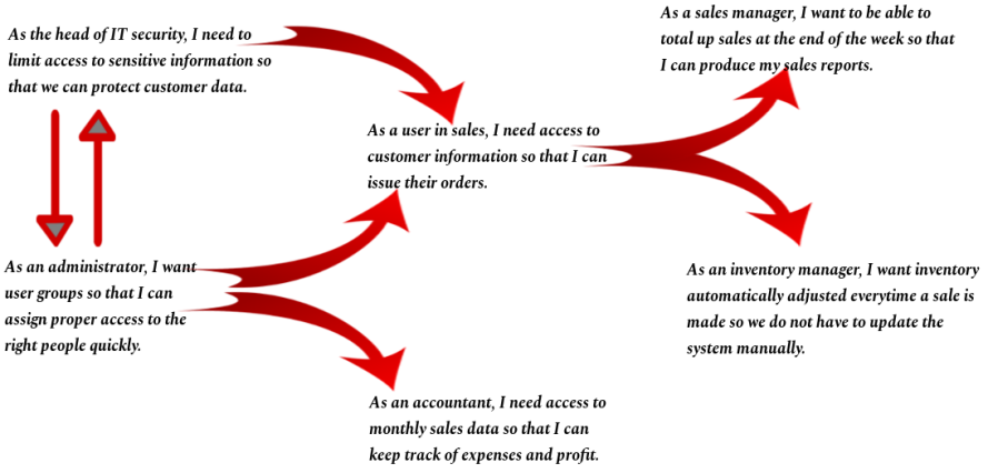 User Story flow diagram