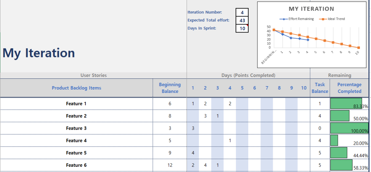 Burndown Chart Excel Template