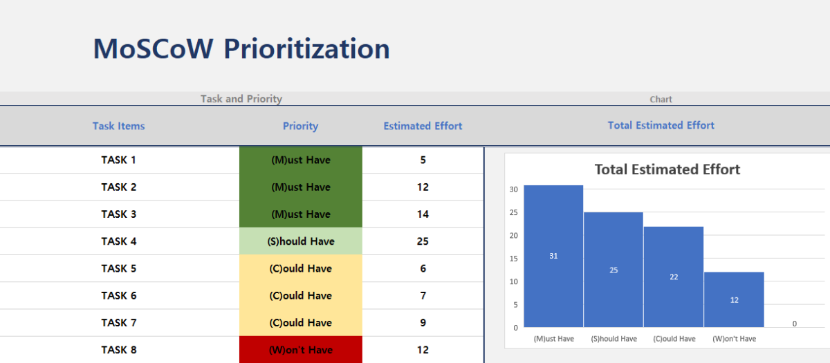 Advanced Moscow Prioritization Excel Template