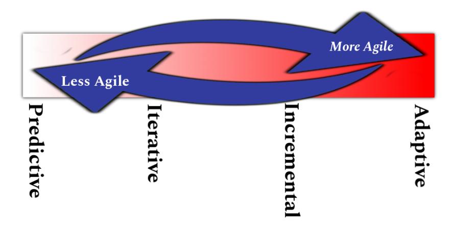 Adaptive_Predictive Range