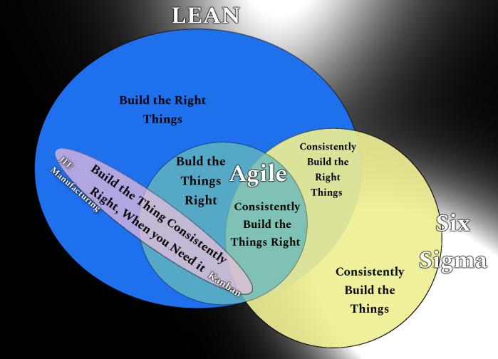 Lean and Agile Visualization