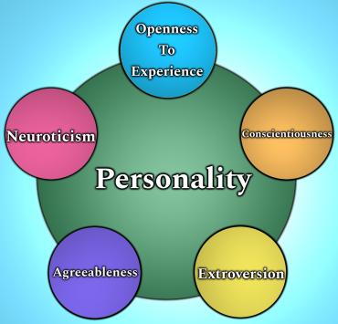 Big Five Personality Traits Visual Representation