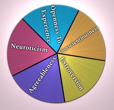Five-Factor Model, Big Five Personality Traits Visual Aid
