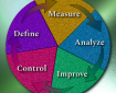 Define, Measure, Analyze, Improve, Control (DMAIC)