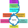 Scrum Project Planning