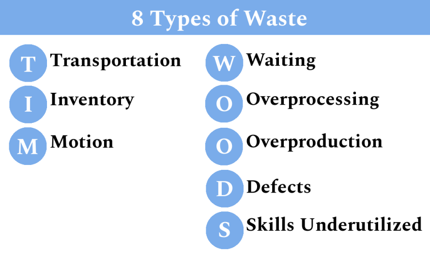 8 Types of Waste in Lean - TIM WOODS