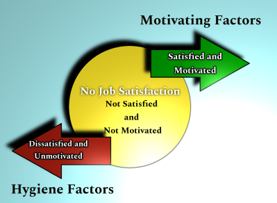 Herzberg's Two Factory Theory of Motivation