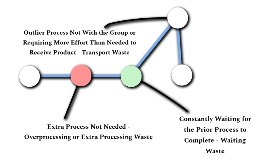Types of Lean Waste Example