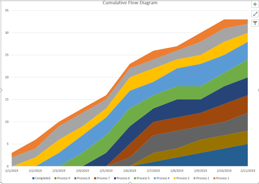 Kanban Cumulative Flow Diagram Excel Template