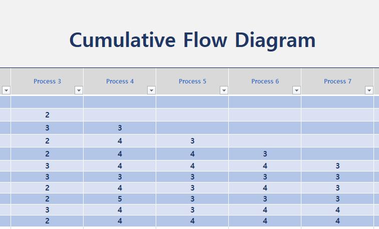 Excel CFD Kanban Data Sheet