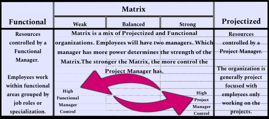 Organizational Structures - Project Management