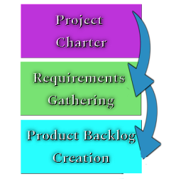 Pre-Sprint Sprint Project Lifecycle