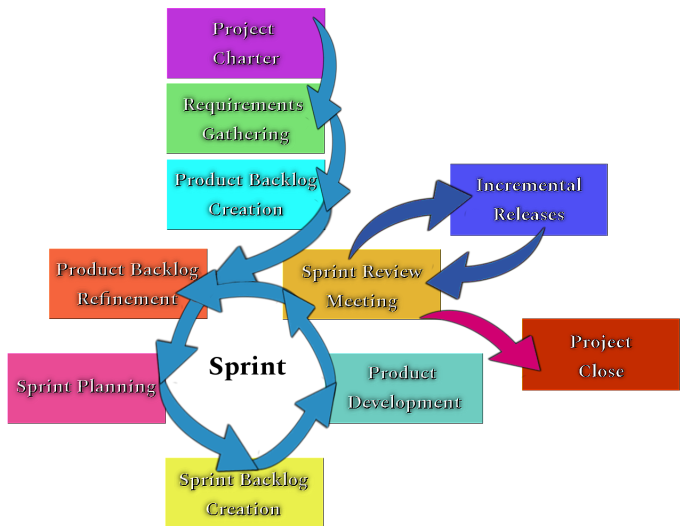Scrum Project Full Life Cycle