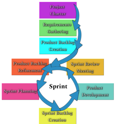 Scrum Project Life Cycle