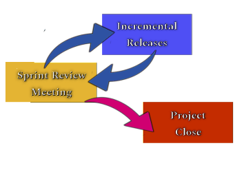 Project Close - Sprint Lifecycle