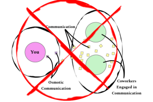 Eliminate Osmotic Events - Osmotic Communication