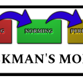 Tuckman's Model - 5 Stages of Team Development
