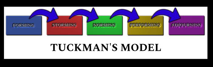 Tuckman's Model - 5 Stages of Team Development