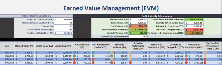 Earned Value Management Excel Template