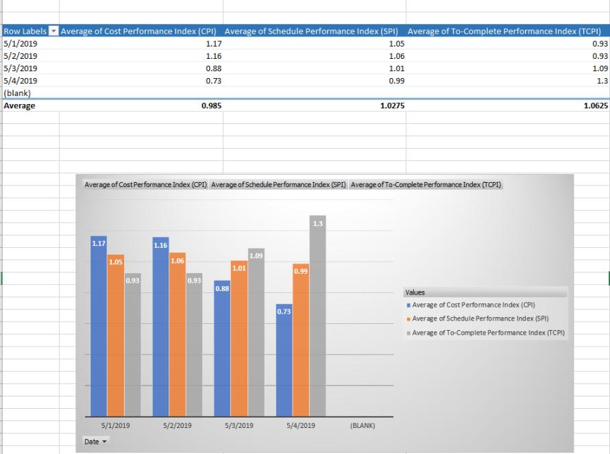 EVM Tracking Chart