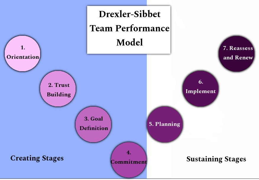 Drexler and Sibbet's Team Performance Model