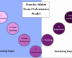 Drexler-Sibbet Team Performance Model