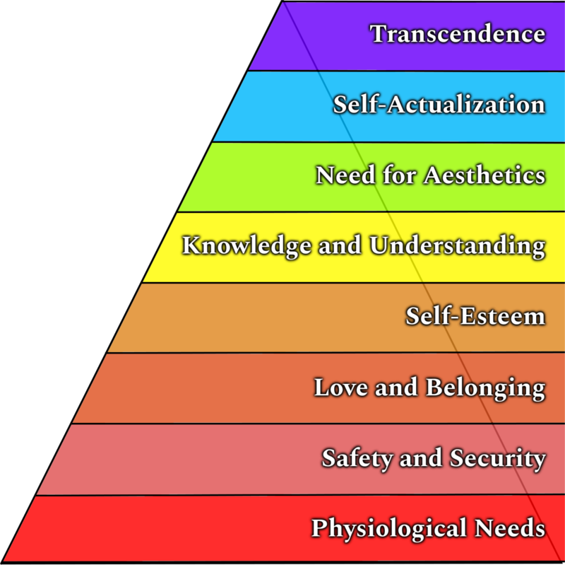 Abraham Maslow's Expanded Hierarchy of Needs