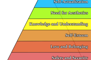Maslow's Expanded Hierarchy of Needs Diagram