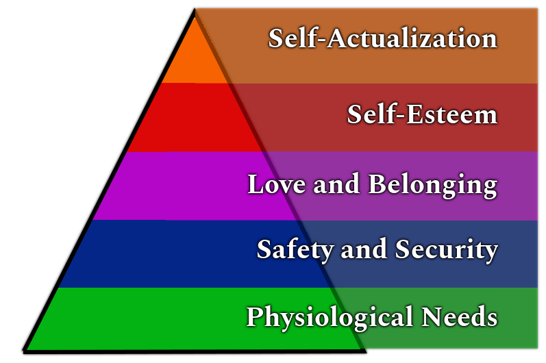 Maslow's Hierarchy of Needs – A Motivational Theory