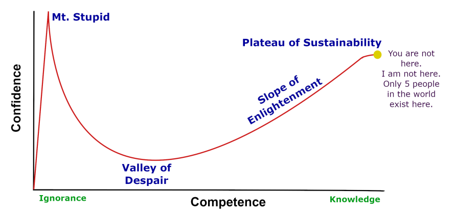 Dunning-Kruger and the Plateau of Sustainability