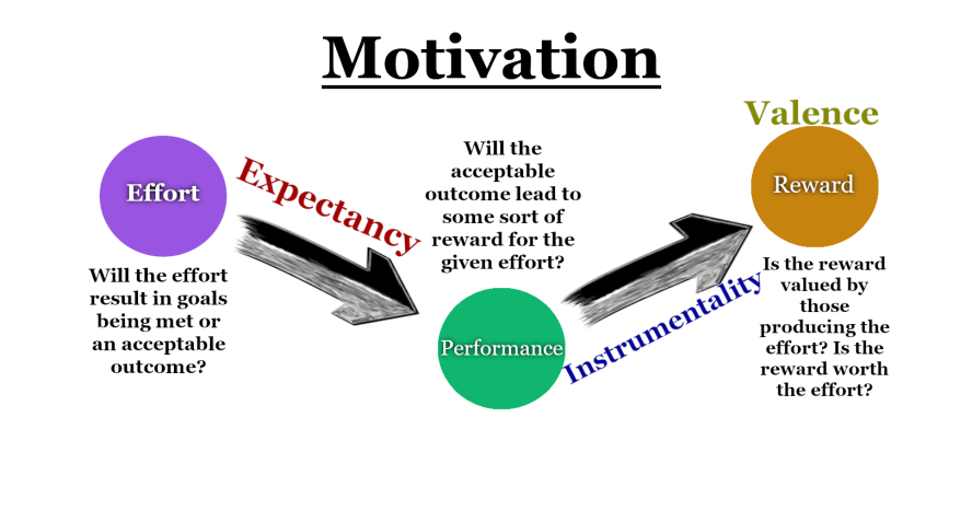 Basic Expectancy Theory Model