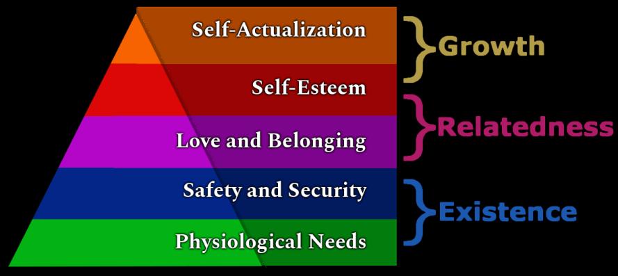 Maslow/Alderfer ERG Diagram