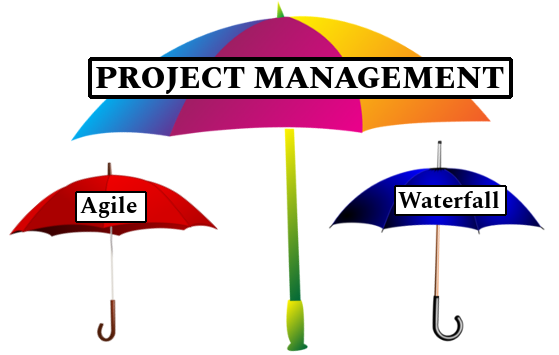 Showing where Agile and waterfall exist under the umbrella of Project Management